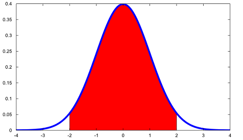 Plot of the pdf of a normal distribution  to which the questions above refer